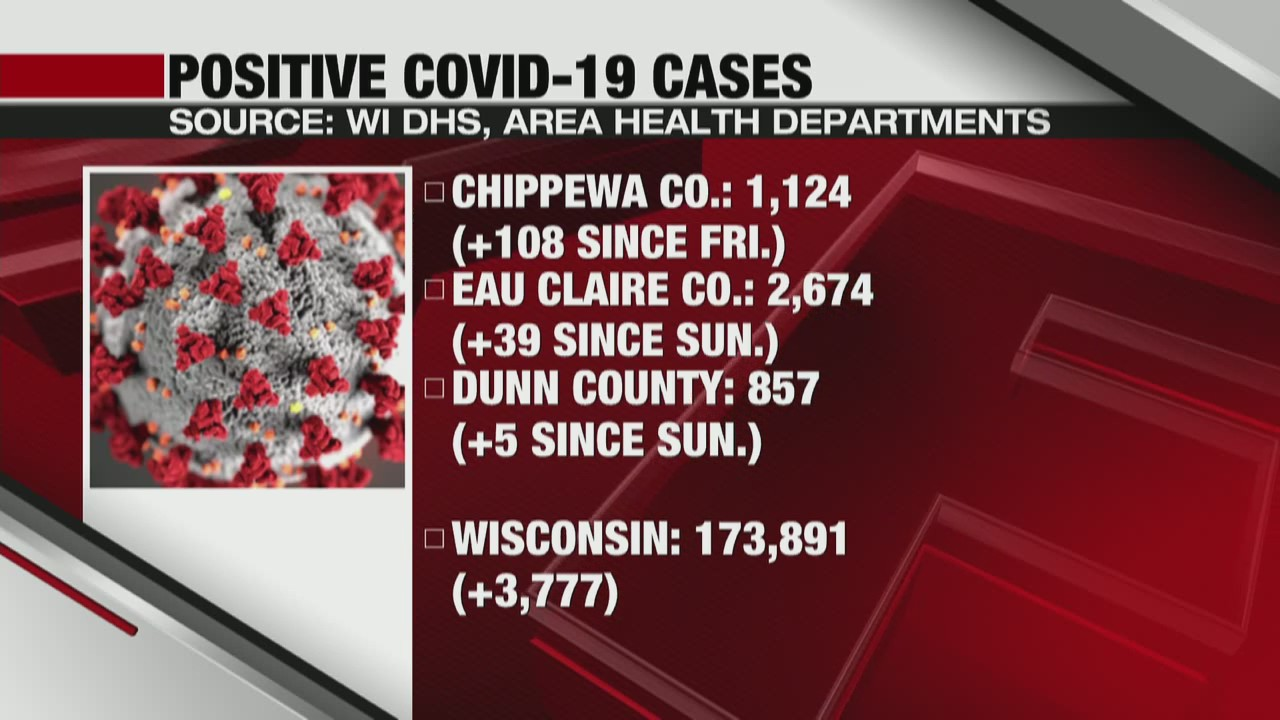Coronavirus in Wisconsin State and local update, La Crosse and Eau Claire 10-20-20