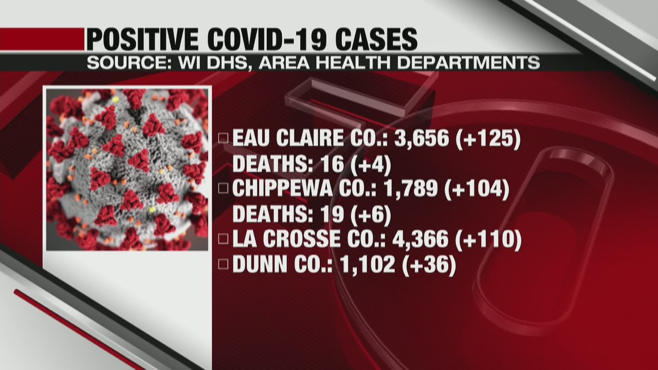 Coronavirus in Wisconsin State and local update La Crosse and Eau Claire 10-30-20