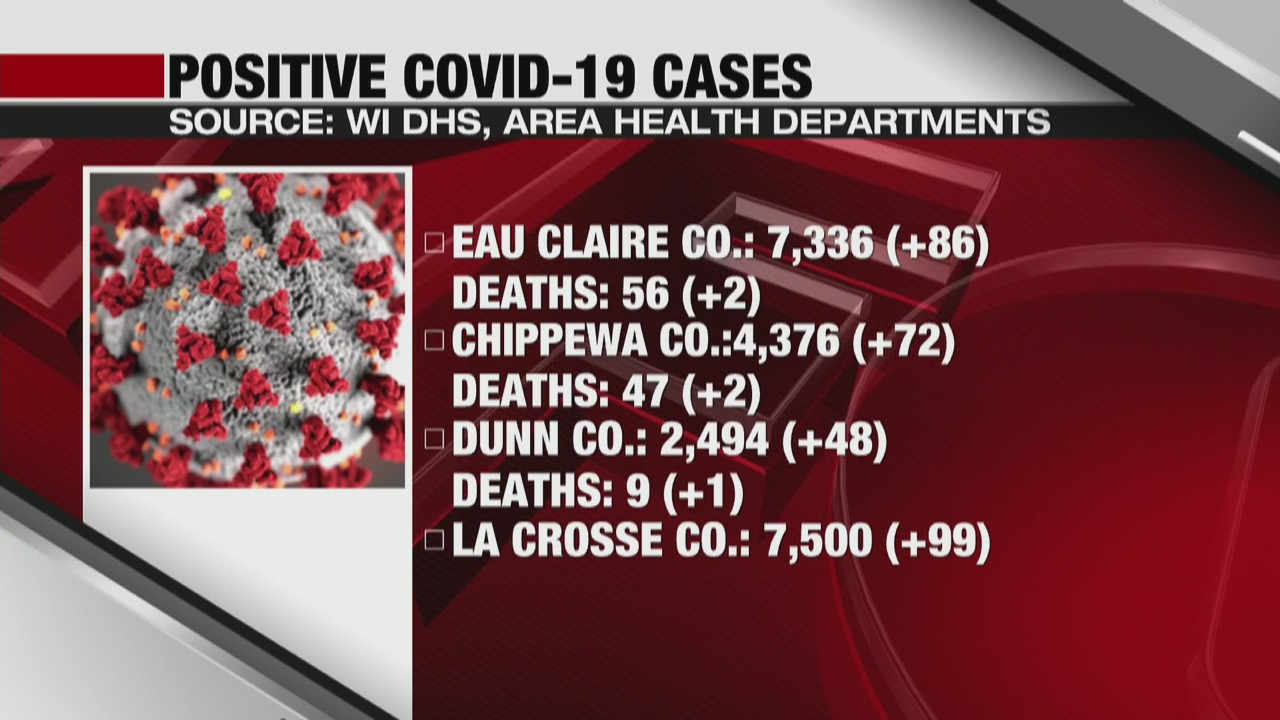 Coronavirus in Wisconsin State and local update: La Crosse and Eau Claire 11-25-20