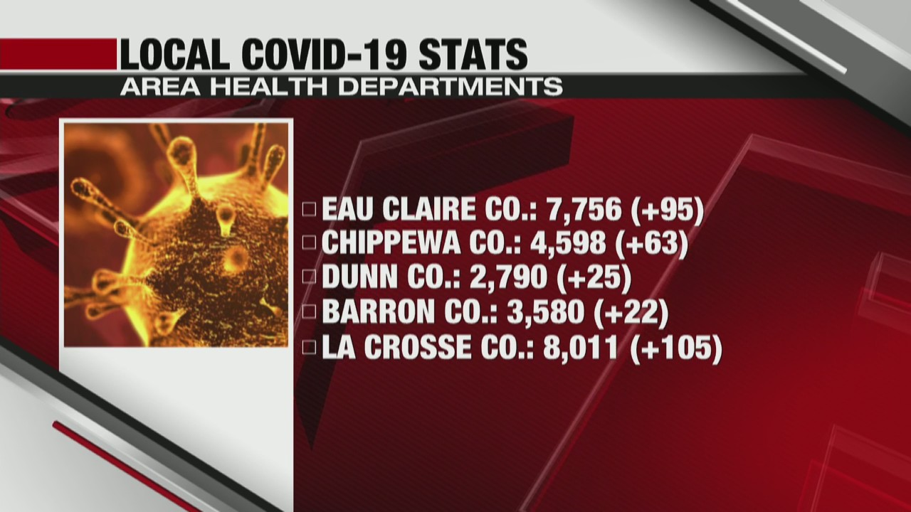 Coronavirus in Wisconsin State and local update La Crosse and Eau Claire 11-30-20
