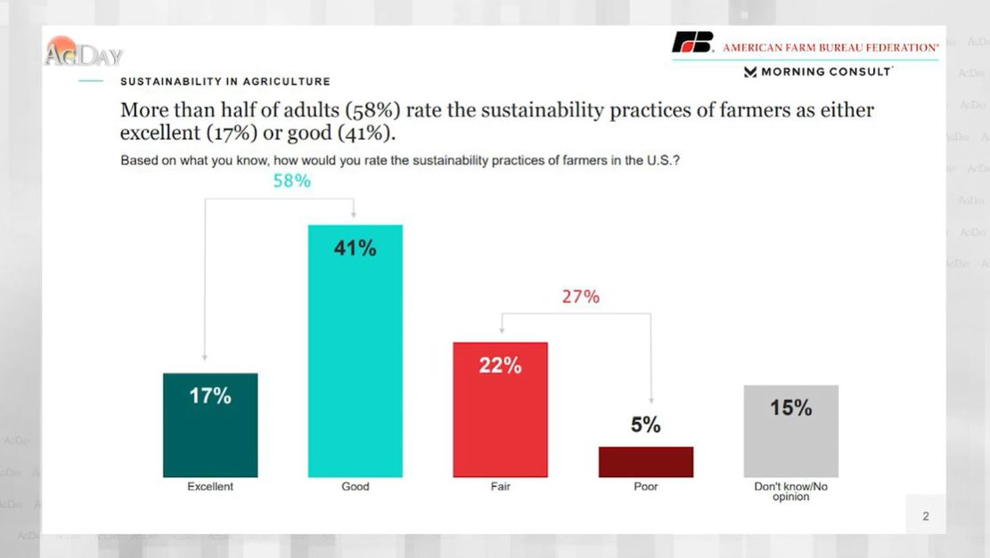 Poll: Nearly 9 in 10 Adults Trust Farmers
