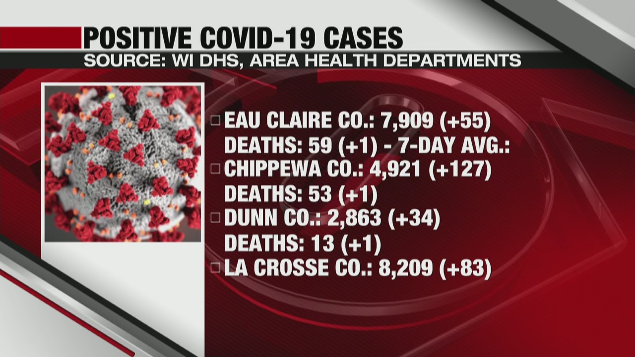 Coronavirus in Wisconsin State and local update: La Crosse and Eau Claire 12-3-20