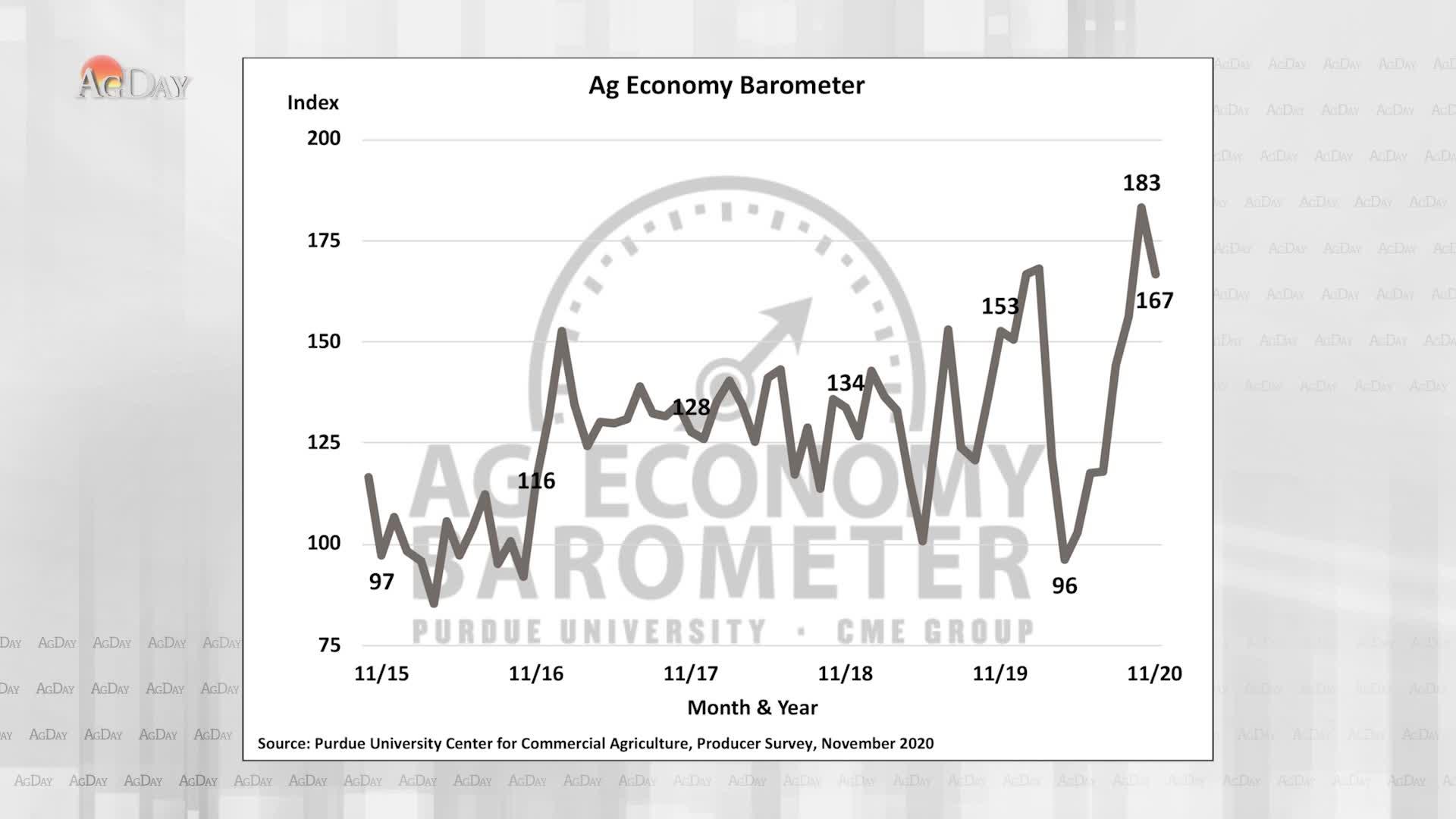 Farmer Sentiment Drops Post-Election
