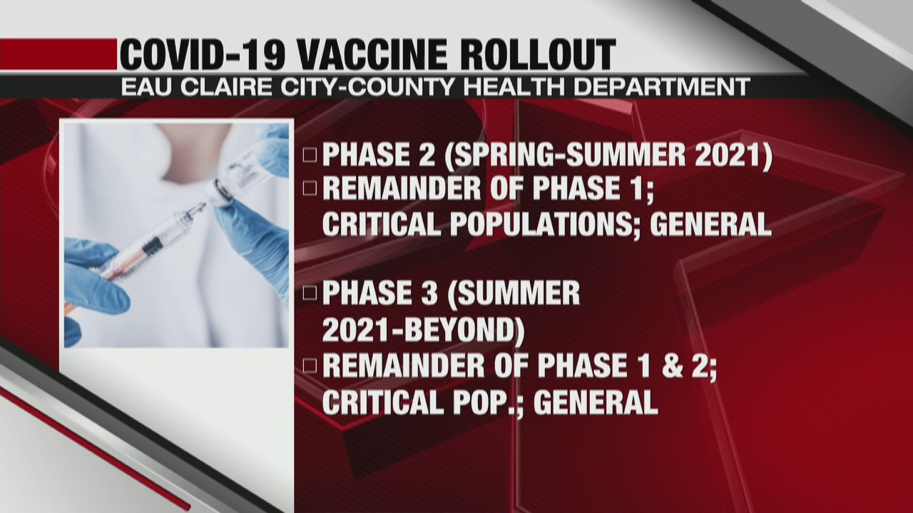 Local COVID-19 vaccine rollout timeline explained
