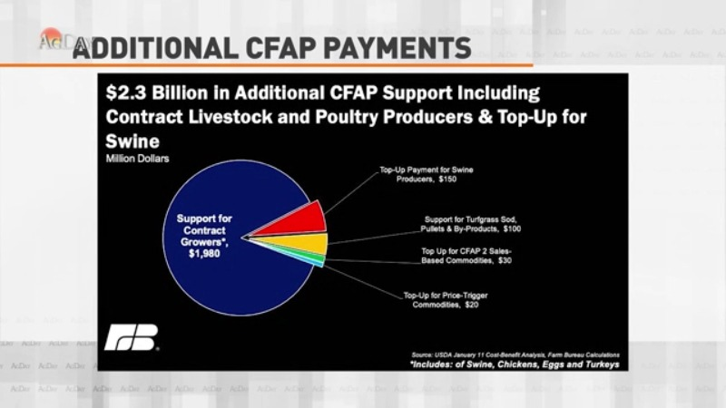 Farmers & Ranchers to Get Another CFAP Payment