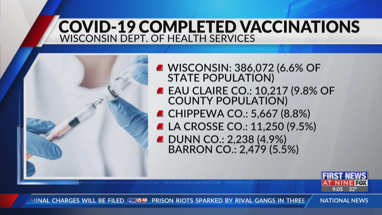 Coronavirus in Wisconsin state and local update La Crosse and Eau Claire 2-25-21