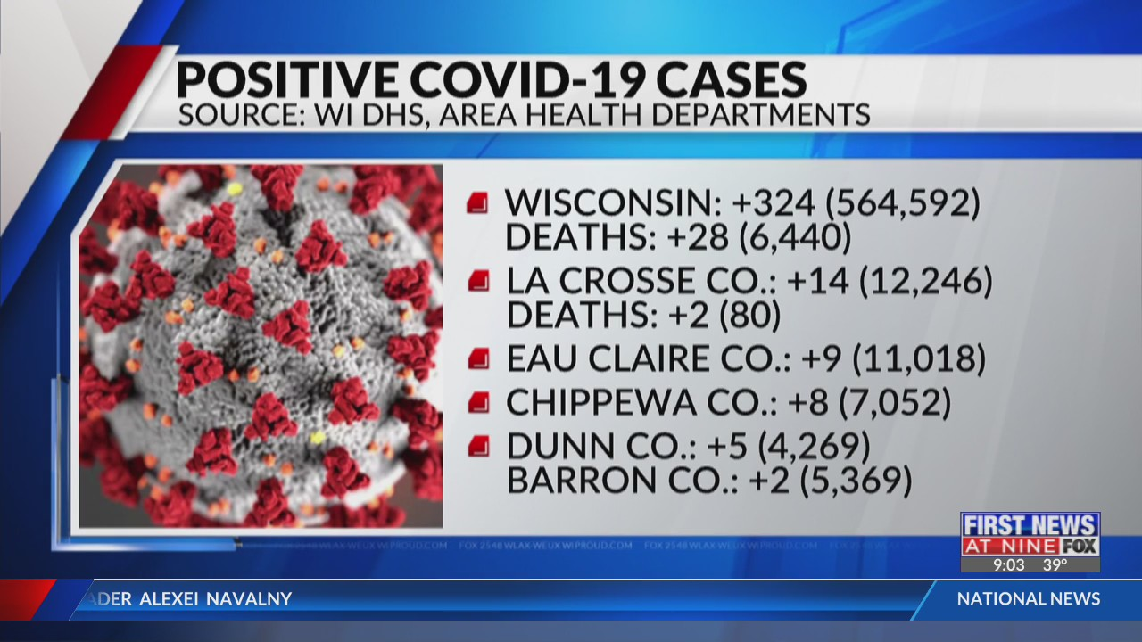 Coronavirus in Wisconsin state and local update La Crosse and Eau Claire 3-3-21