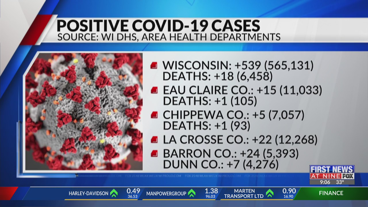 Coronavirus in Wisconsin state and local update La Crosse and Eau Claire 3-5-21