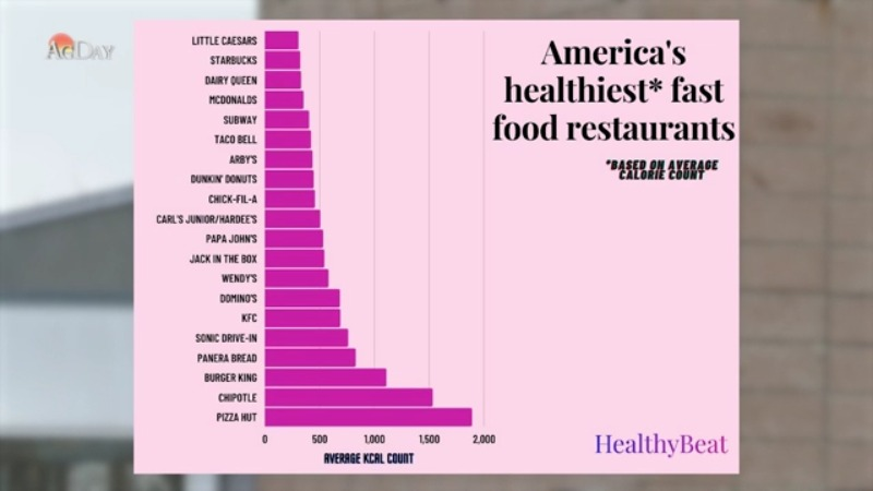 Study Names the Healthiest Fast-Food Restaurants in the Country