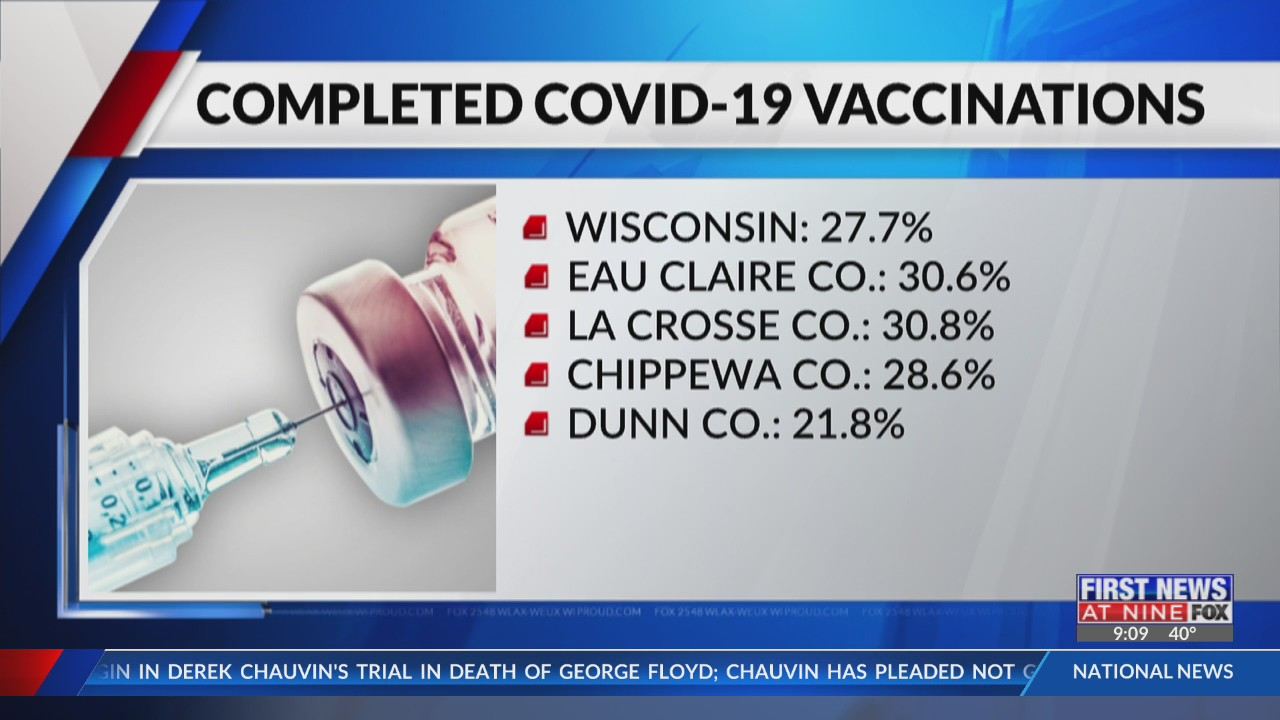 Coronavirus in Wisconsin: State and Local update, La Crosse and Eau Claire areas 4-20-21