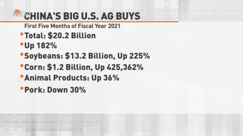 China's Buying of U.S. Agriculture Up 182%