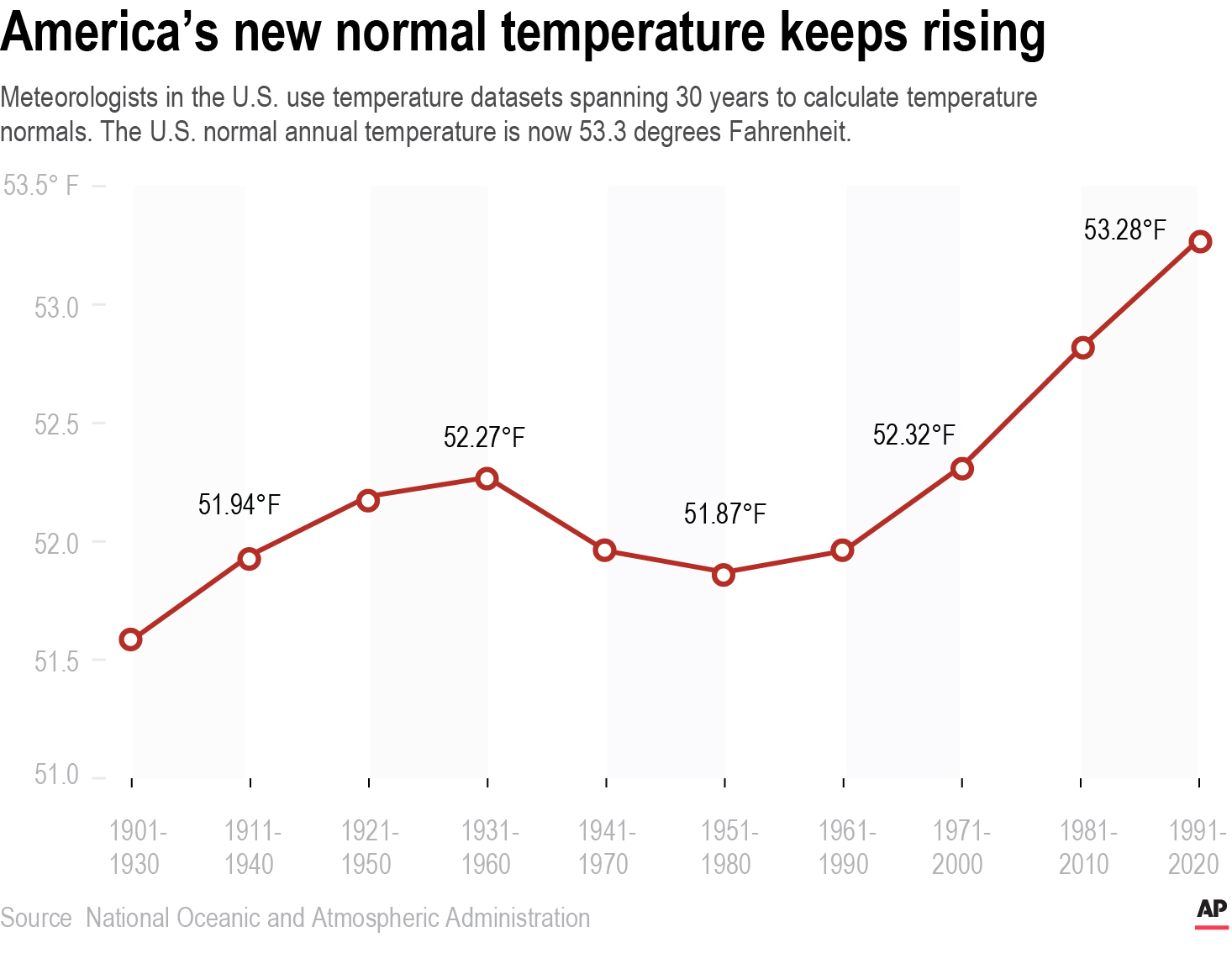Climate-New Normals