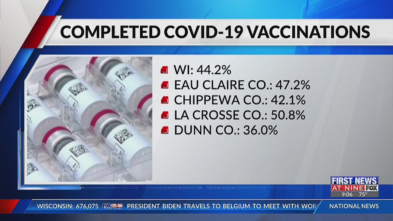 COVID-19 daily update Cases, deaths, vaccination rates in Wisconsin, La Crosse, Eau Claire (June 15, 2021)