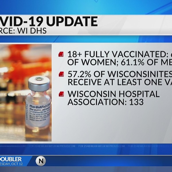 More than 65 percent of Wisconsin's adult population is fully vaccinated against COVID-19 as of today. The Wisconsin DHS reports 68.7 percent of women and 61.1 percent of men older than 18 are fully vaccinated. When you include the 14 percent of people not yet eligible for the vaccine, 57.2 percent of the state's population has received at least one dose of the vaccine. On average, 133 people are admitted to hospitals each day for sickness related to the virus, according to the Wisconsin Hospital Association.