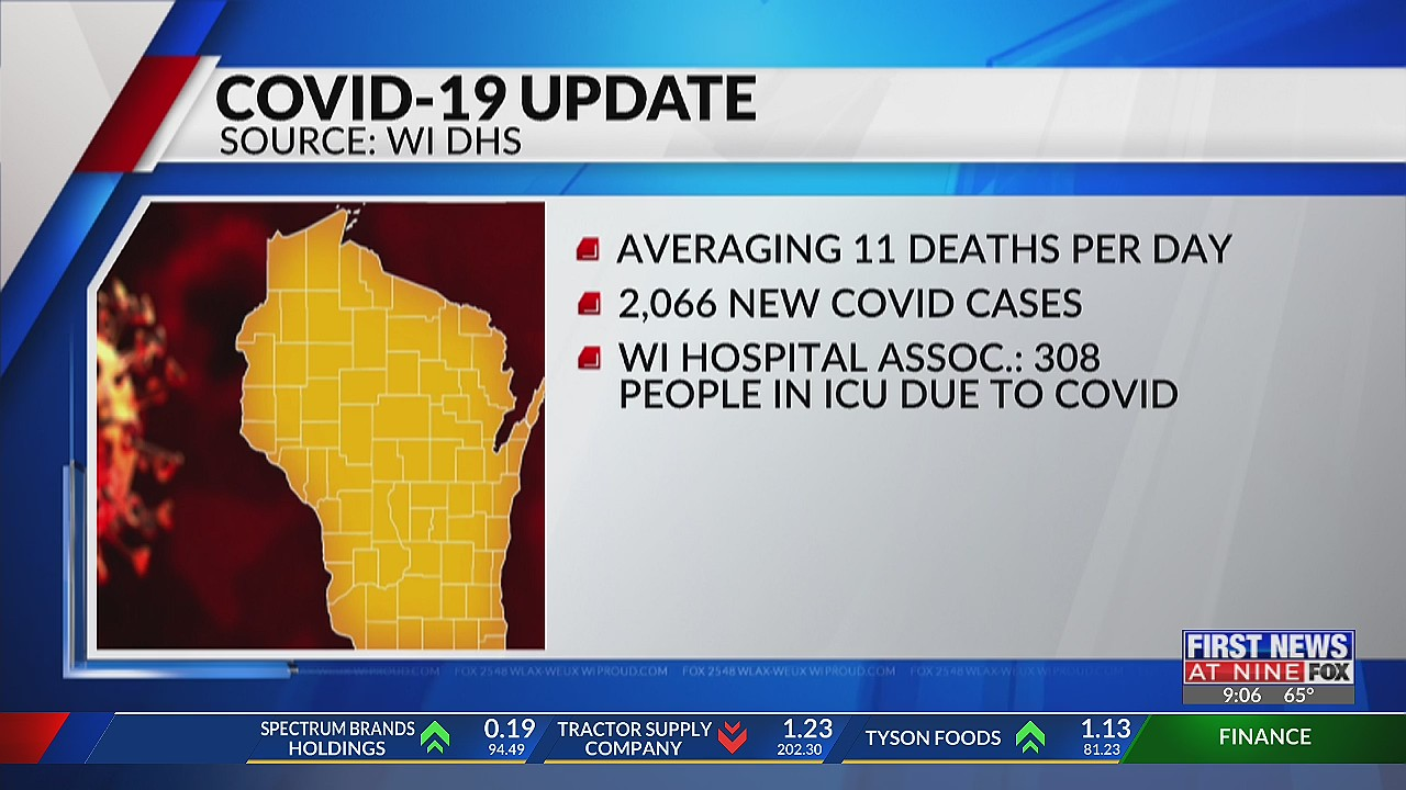Wisconsin's COVID-19 cases are rising, averaging in 11 deaths per day